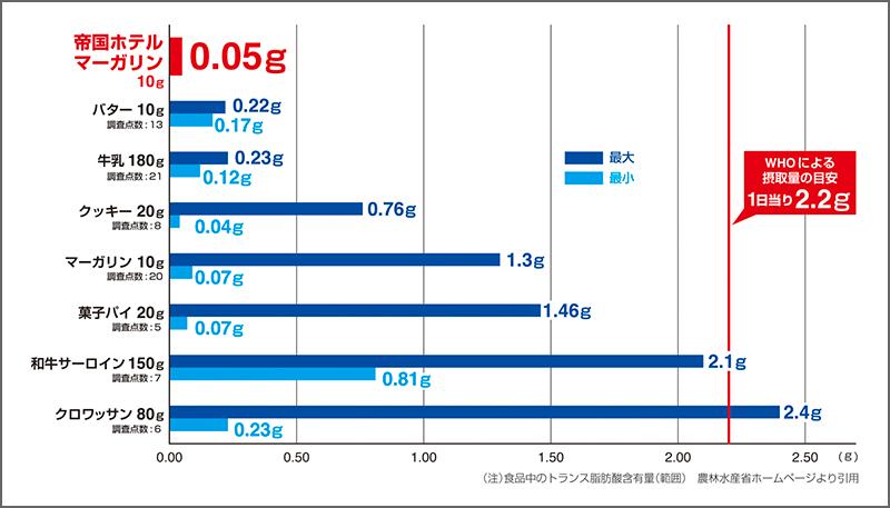 食品中のトランス脂肪酸含有量(範囲) 農林水産省ホームページより引用