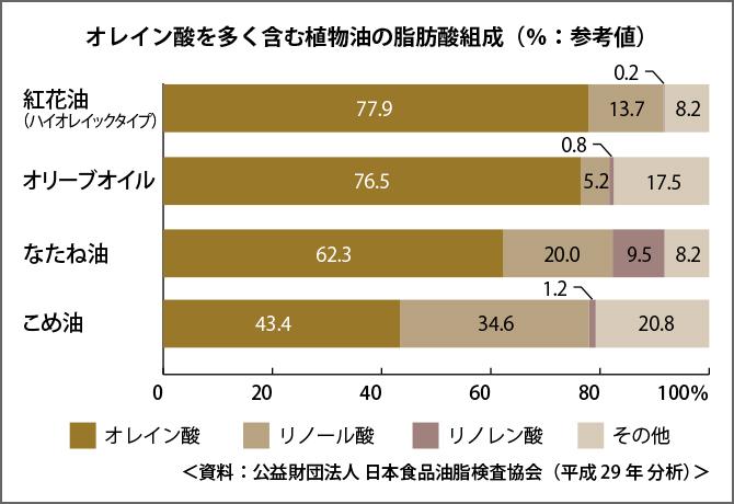 オレイン酸を多く含む植物油の脂肪酸組成(%:参考値)