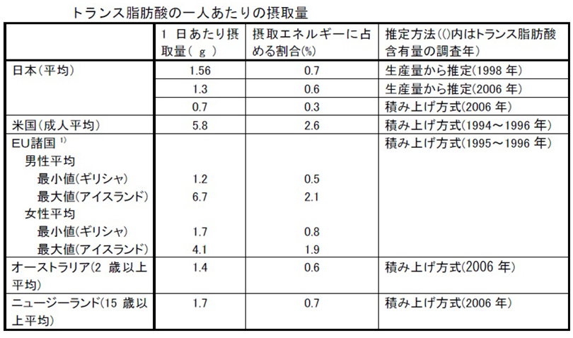 トランス脂肪酸の一人当たりの摂取量比較
